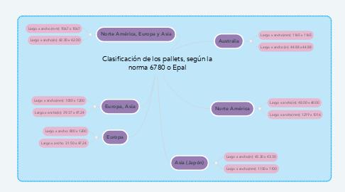 Mind Map: Clasificación de los pallets, según la norma 6780 o Epal