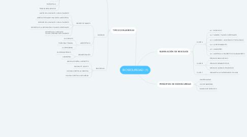 Mind Map: BIOSEGURIDAD  (1)
