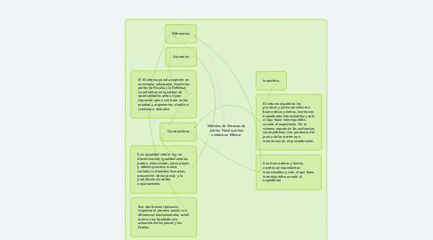 Mind Map: Modelos de Sistemas de Justicia Penal que han existido en México