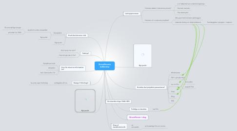 Mind Map: Grundlovens indførelse