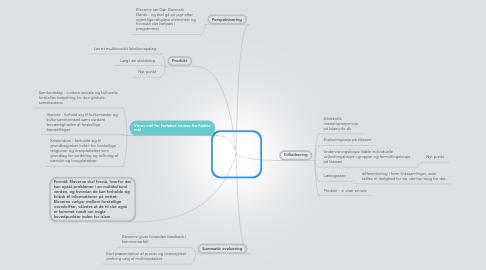 Mind Map: Islam i et tværfagligt projekt i kristendom, historie og samfundsfag
