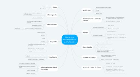Mind Map: Mediação  Ferramentas de Comunicação