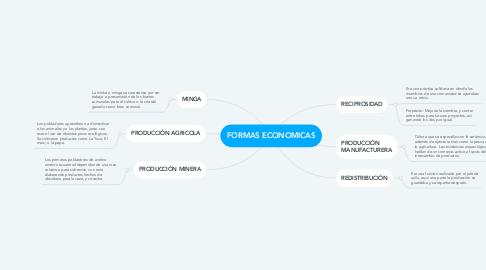 Mind Map: FORMAS ECONOMICAS