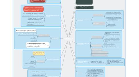Mind Map: INTRODUÇÃO A ENGENHARIA