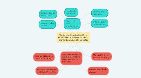 Mind Map: Mal de diseño y distribución en estaciones de subproceso de la planta de producción de sofás