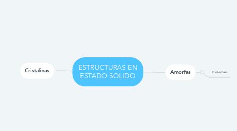 Mind Map: ESTRUCTURAS EN ESTADO SOLIDO