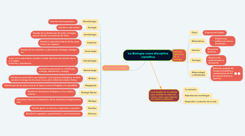 Mind Map: La Biología como disciplina científica