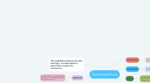 Mind Map: Capacidades Físicas
