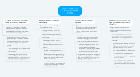 Mind Map: LOS PATRONES DEL CONOCIMIENTO DE CARPER