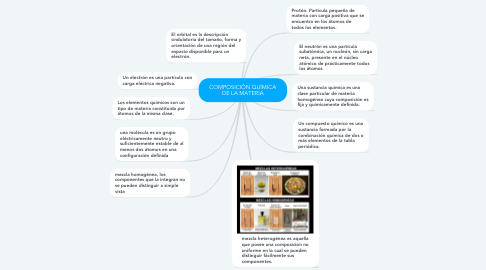 Mind Map: COMPOSICIÓN QUÍMICA DE LA MATERIA