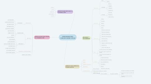 Mind Map: HABILIDADES DEL COMUNICADOR EFICAZ