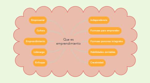 Mind Map: Que es emprendimiento
