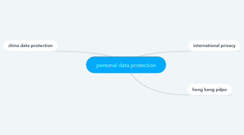 Mind Map: personal data protection