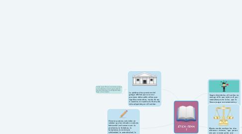 Mind Map: ÉTICA –TEMA 1
