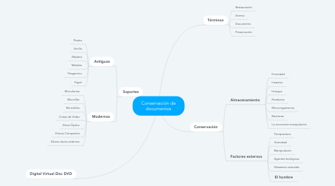 Mind Map: Conservación de documentos