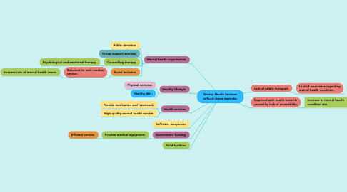 Mind Map: Mental Health Services in Rural Areas Australia.