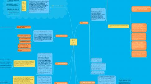 Mind Map: Medios de Prueba (según el artículo 128 CPCYM) (1)