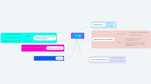 Mind Map: LPDP