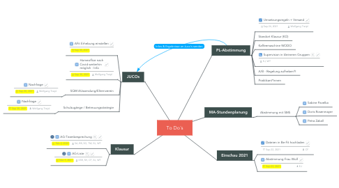 Mind Map: To Do´s