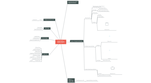 Mind Map: Augmented Reality (AR)
