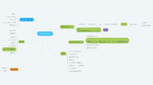 Mind Map: ミズキさんMAP