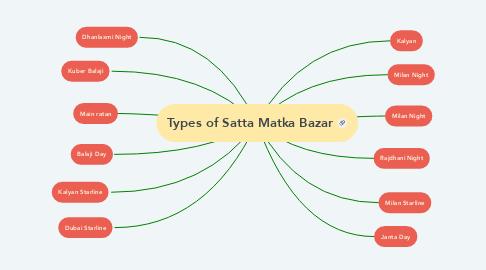 Mind Map: Types of Satta Matka Bazar