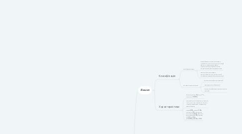 Mind Map: Кісточкові плоди