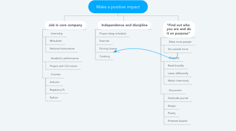Mind Map: Make a positive impact