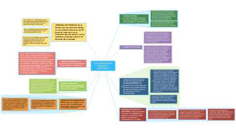 Mind Map: LAS JORNADAS DE TRABAJO Y DESCANSOS