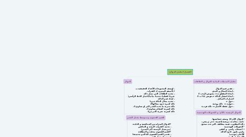 Mind Map: الفصل1(تحليل الدوال)
