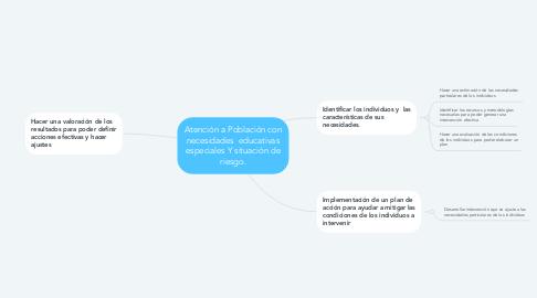 Mind Map: Atención a Población con necesidades  educativas especiales Y situación de riesgo.