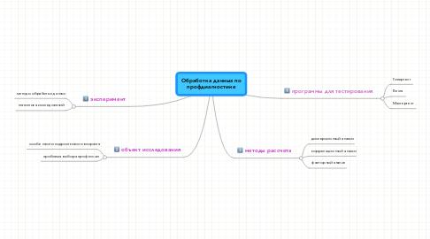 Mind Map: Обработка данных по профдиагностике