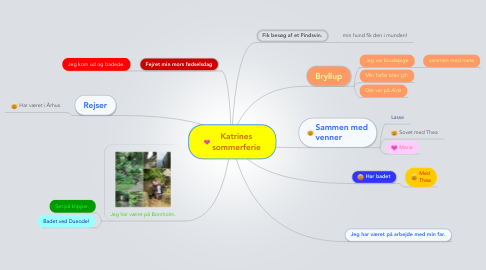 Mind Map: Katrines sommerferie