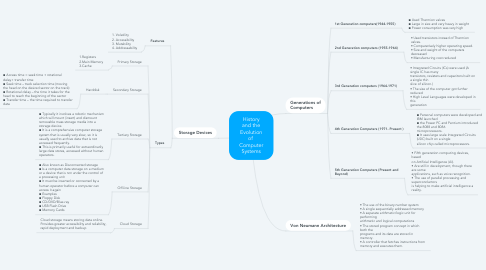 Mind Map: History and the Evolution of  Computer Systems