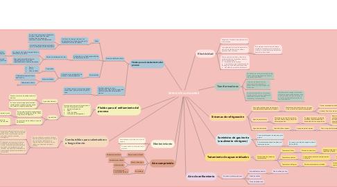 Mind Map: SERVICIOS AUXILIARES
