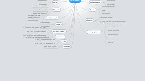 Mind Map: Uurimistöö