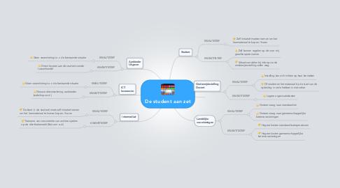 Mind Map: De student aan zet