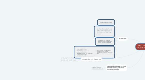 Mind Map: REQUISITOS DOS TITULOS EXECUTIVOS