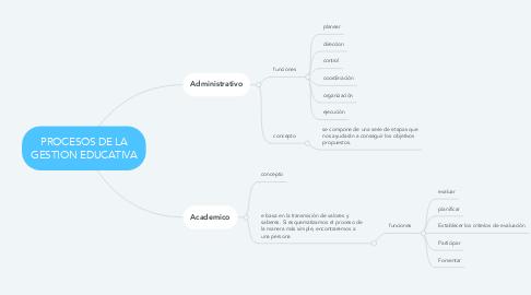 Mind Map: PROCESOS DE LA GESTION EDUCATIVA