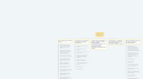 Mind Map: A organização da estratégia saúde da família no planejamento de ações e avalição de riscos à saúde do homem