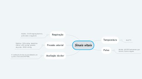 Mind Map: Sinais vitais