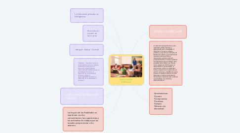 Mind Map: EDUCACIÓN PRIMARIA