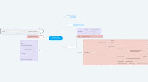Mind Map: Programación Neurolinguística (PNL)