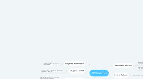 Mind Map: AMPK & MTOR