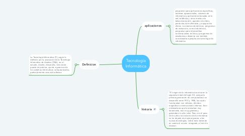 Mind Map: Tecnología Informática