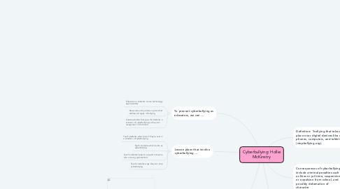 Mind Map: Cyberbullying: Hollie McKinstry