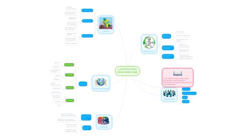 Mind Map: LA ESTRUCTURA ORGANIZACIONAL