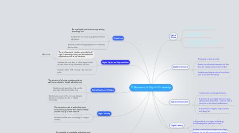 Mind Map: 9 Elements of Digital Citizenship