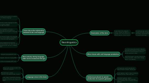 Mind Map: Neurolinguistics