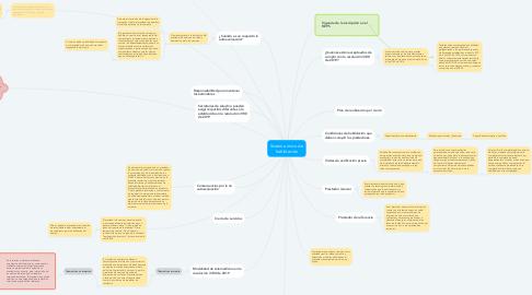 Mind Map: Sistema único de habilitación